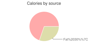 Fish, raw, bluefish, calories by source